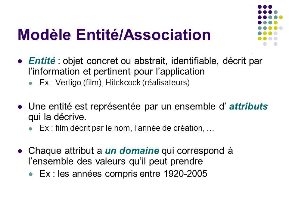 Modèle Entité/Association Entité : objet concret ou abstrait, identifiable, décrit par linformation et pertinent pour lapplication Ex : Vertigo (film)
