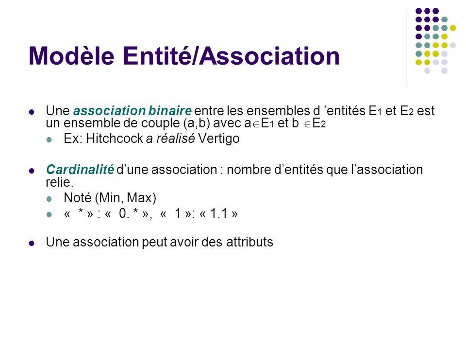 Modèle Entité/Association Une association binaire entre les ensembles d entités E 1 et E 2 est un ensemble de couple (a,b) avec a E 1 et b E 2 Ex: Hit