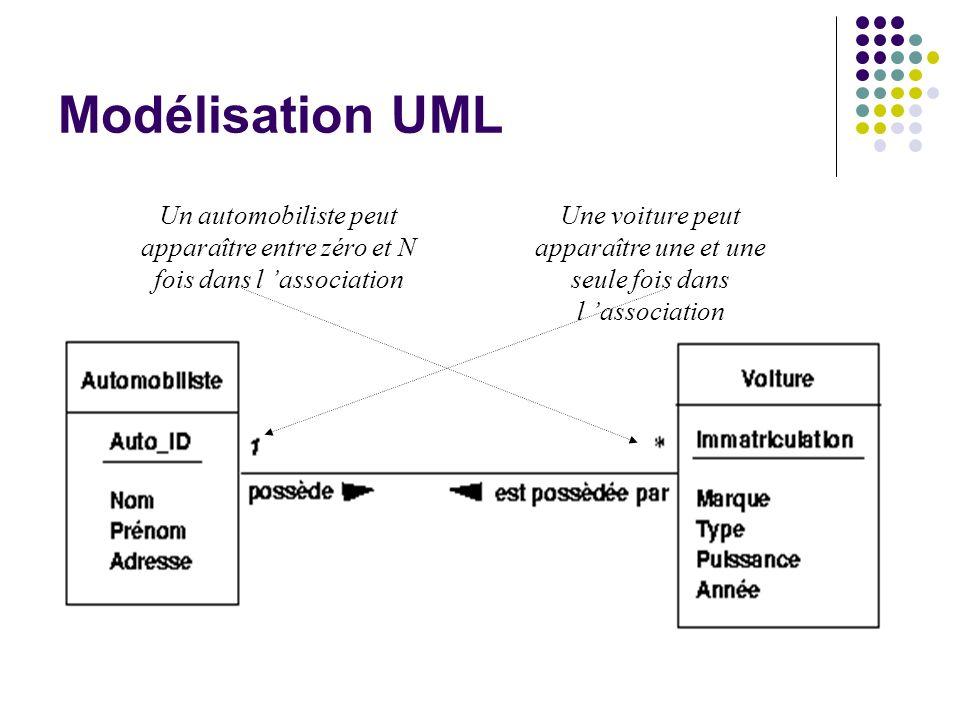 Modélisation UML Un automobiliste peut apparaître entre zéro et N fois dans l association Une voiture peut apparaître une et une seule fois dans l ass