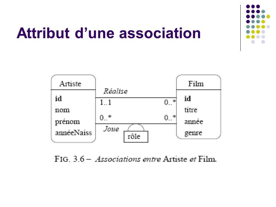 Attribut dune association