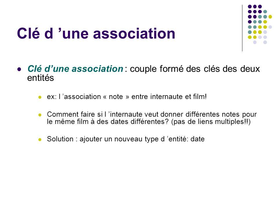 Clé d une association Clé dune association : couple formé des clés des deux entités ex: l association « note » entre internaute et film! Comment faire