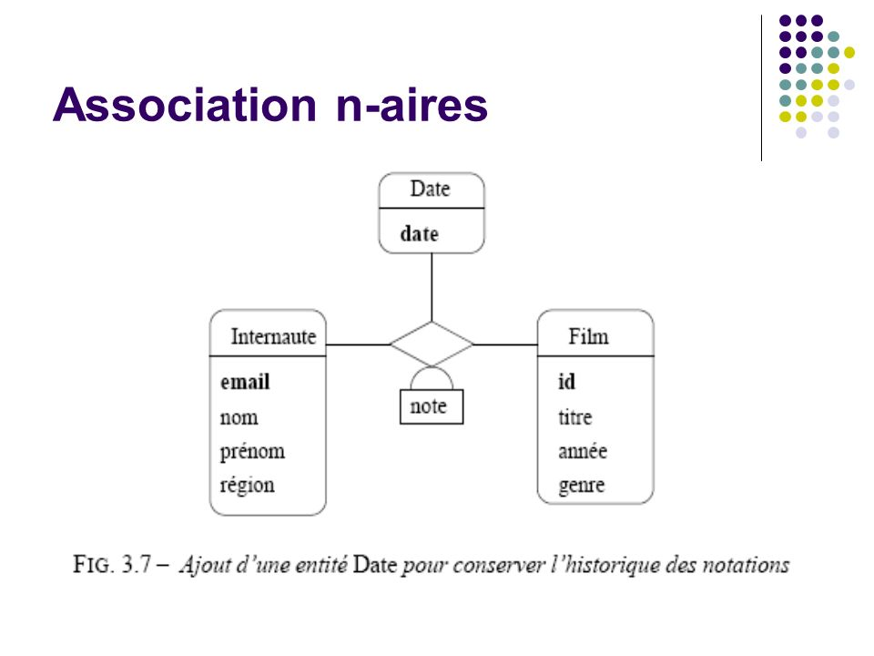 Association n-aires