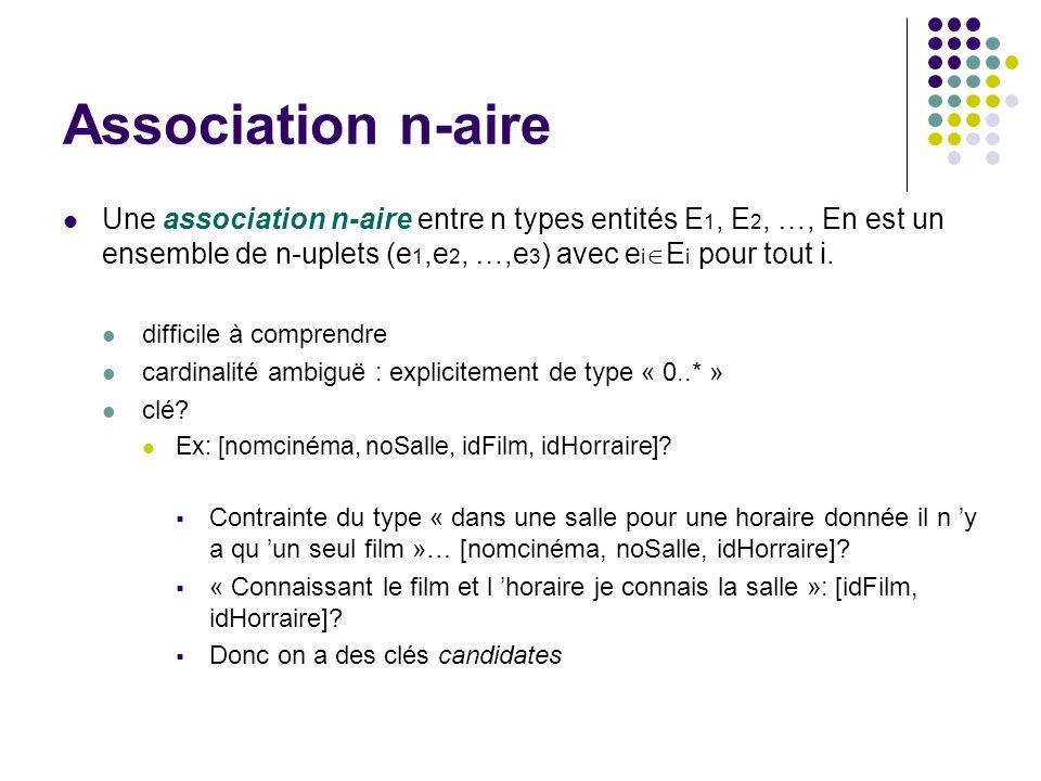 Association n-aire Une association n-aire entre n types entités E 1, E 2, …, En est un ensemble de n-uplets (e 1,e 2, …,e 3 ) avec e i E i pour tout i