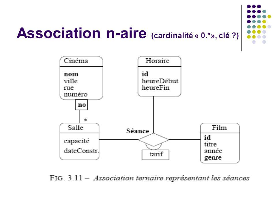 Association n-aire (cardinalité « 0.*», clé ?)