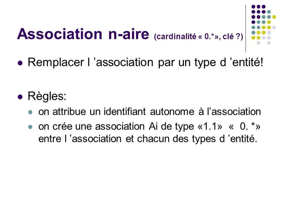 Remplacer l association par un type d entité! Règles: on attribue un identifiant autonome à lassociation on crée une association Ai de type «1.1» « 0.