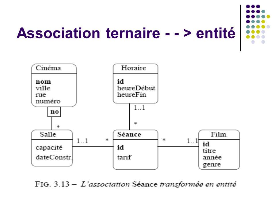 Association ternaire - - > entité