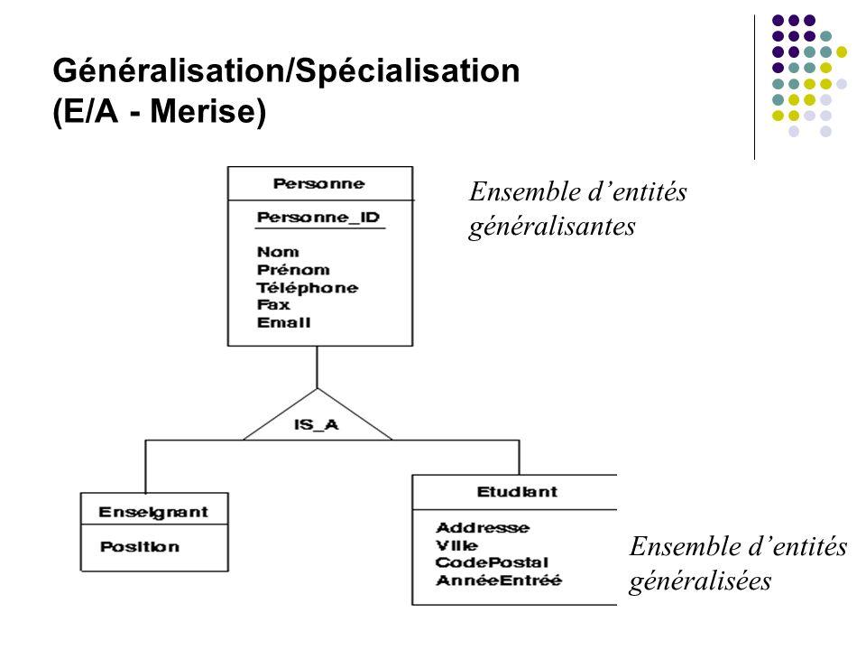 Généralisation/Spécialisation (E/A - Merise) Ensemble dentités généralisantes Ensemble dentités généralisées