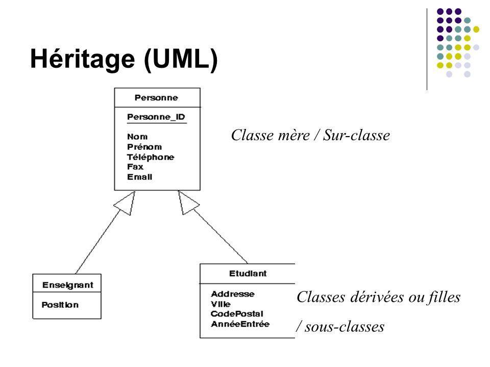 Héritage (UML) Classe mère / Sur-classe Classes dérivées ou filles / sous-classes