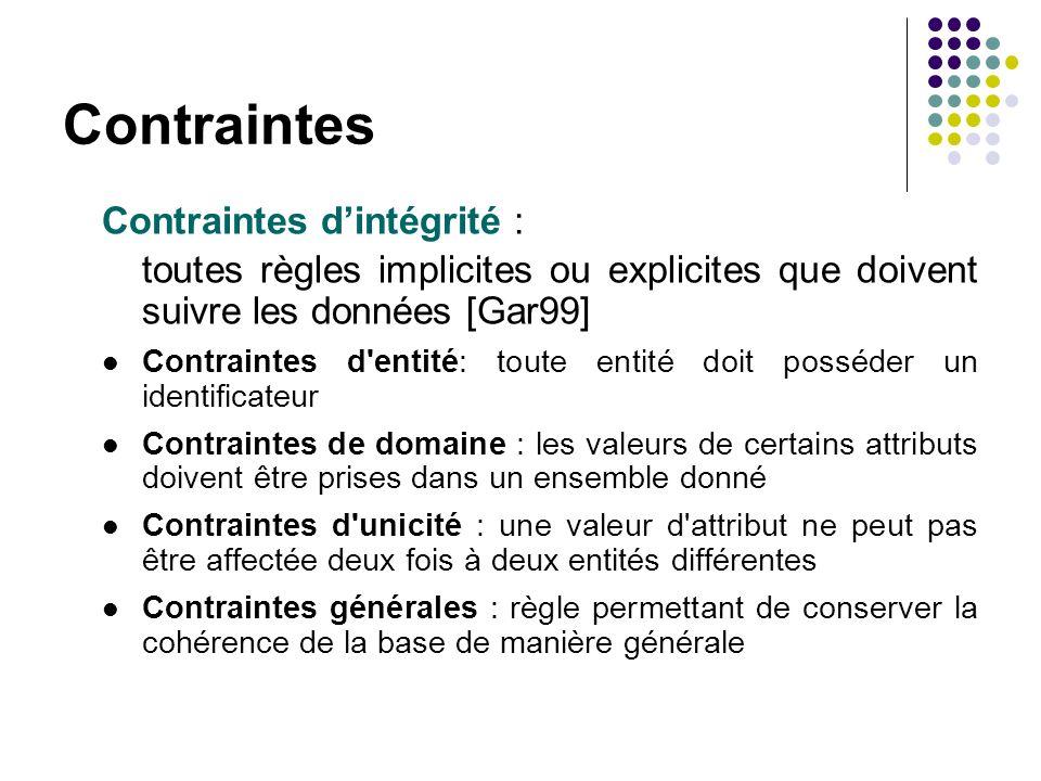 Contraintes Contraintes dintégrité : toutes règles implicites ou explicites que doivent suivre les données [Gar99] Contraintes d'entité: toute entité