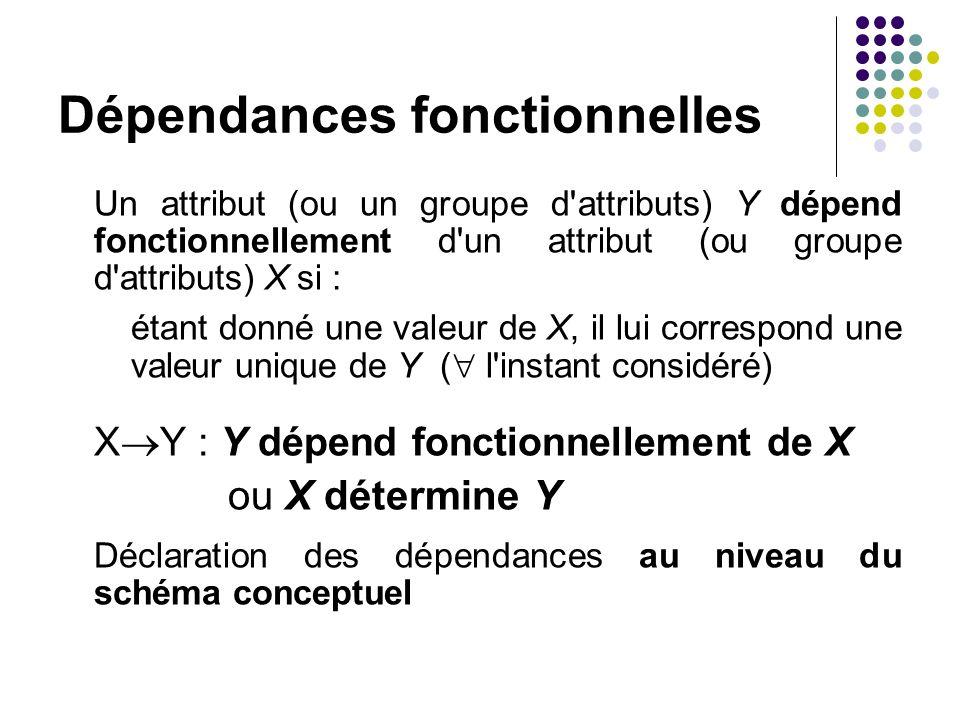 Dépendances fonctionnelles Un attribut (ou un groupe d'attributs) Y dépend fonctionnellement d'un attribut (ou groupe d'attributs) X si : étant donné