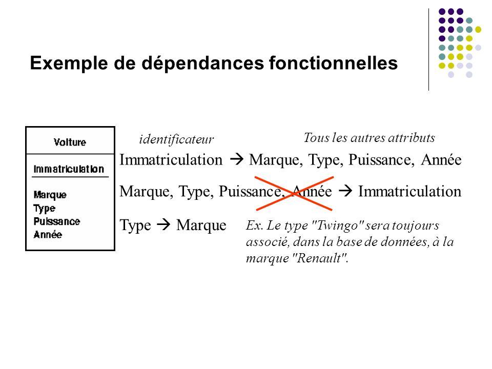 Exemple de dépendances fonctionnelles Marque, Type, Puissance, Année Immatriculation Type Marque Ex. Le type