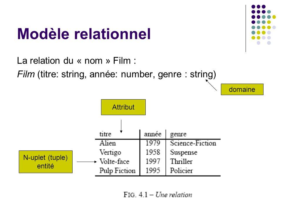 Modèle relationnel La relation du « nom » Film : Film (titre: string, année: number, genre : string) Attribut N-uplet (tuple) entité domaine