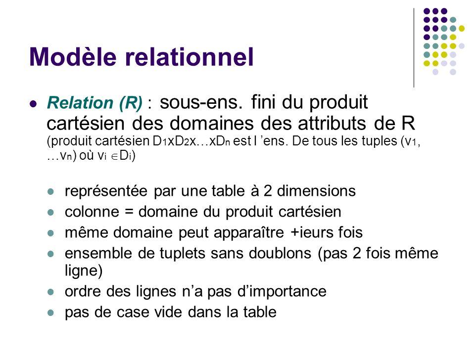 Modèle relationnel Relation (R) : sous-ens. fini du produit cartésien des domaines des attributs de R (produit cartésien D 1 xD 2 x…xD n est l ens. De
