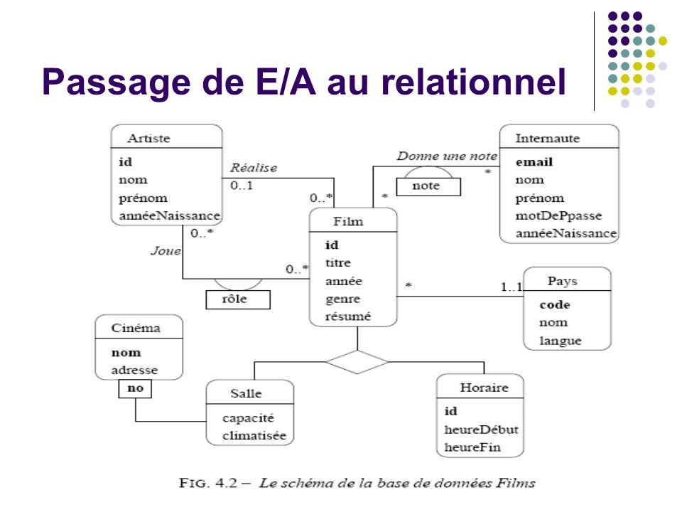 Passage de E/A au relationnel