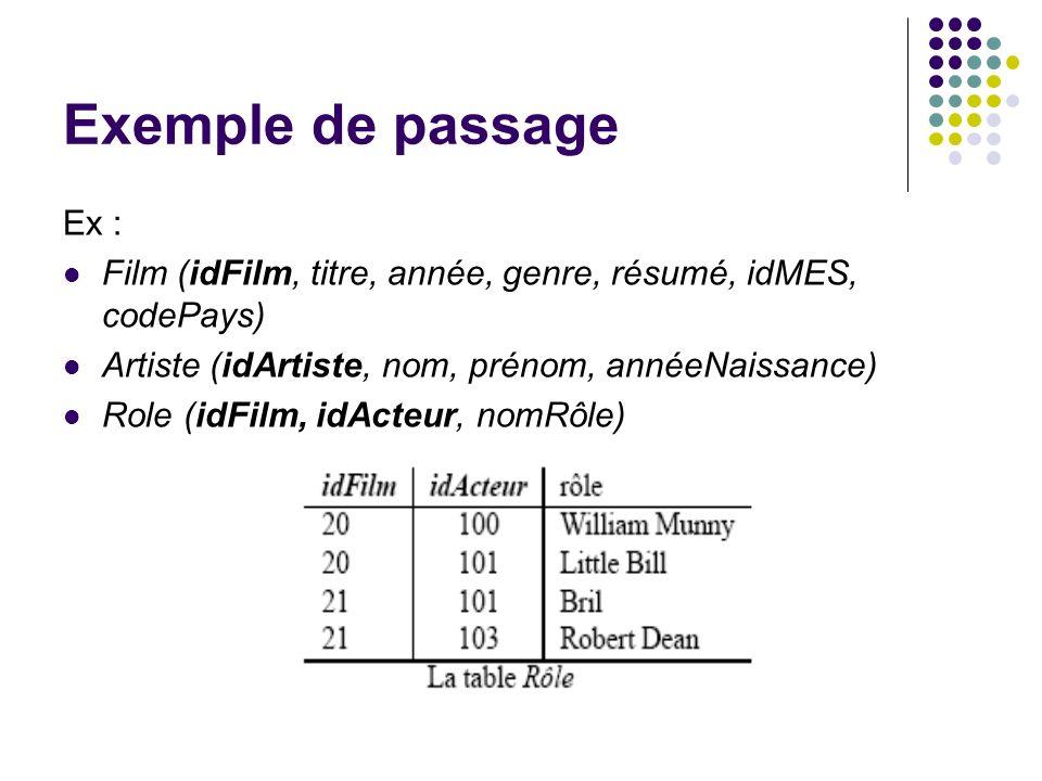 Exemple de passage Ex : Film (idFilm, titre, année, genre, résumé, idMES, codePays) Artiste (idArtiste, nom, prénom, annéeNaissance) Role (idFilm, idA