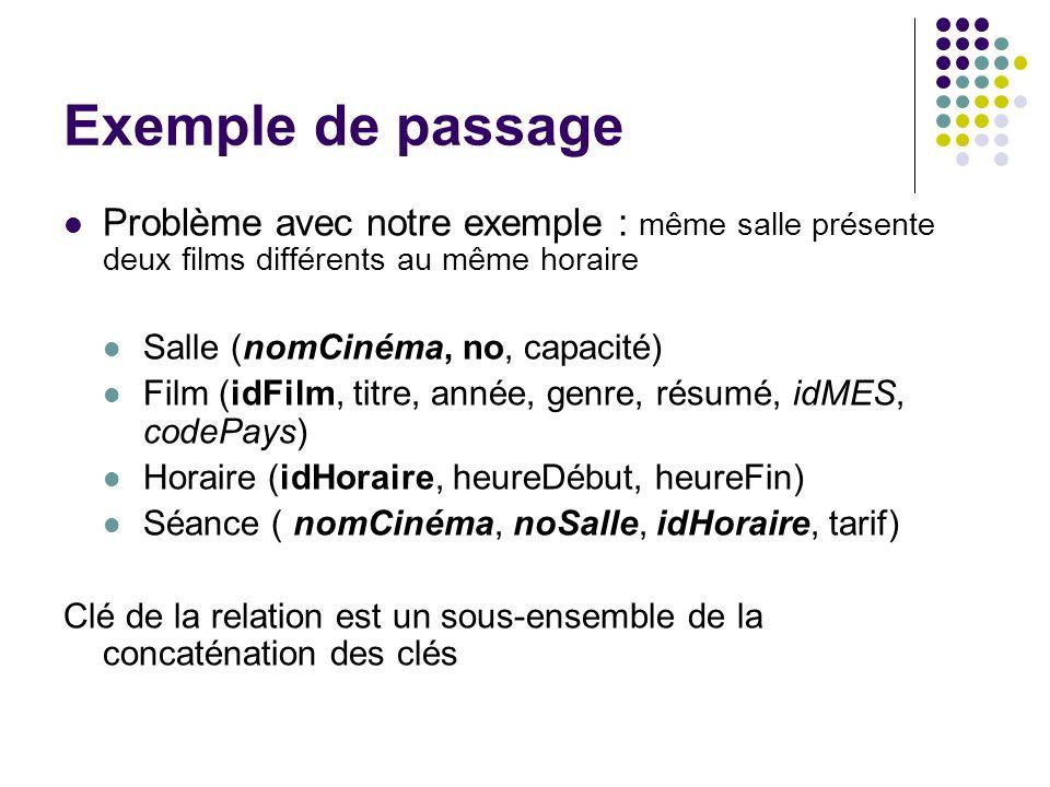 Exemple de passage Problème avec notre exemple : même salle présente deux films différents au même horaire Salle (nomCinéma, no, capacité) Film (idFil