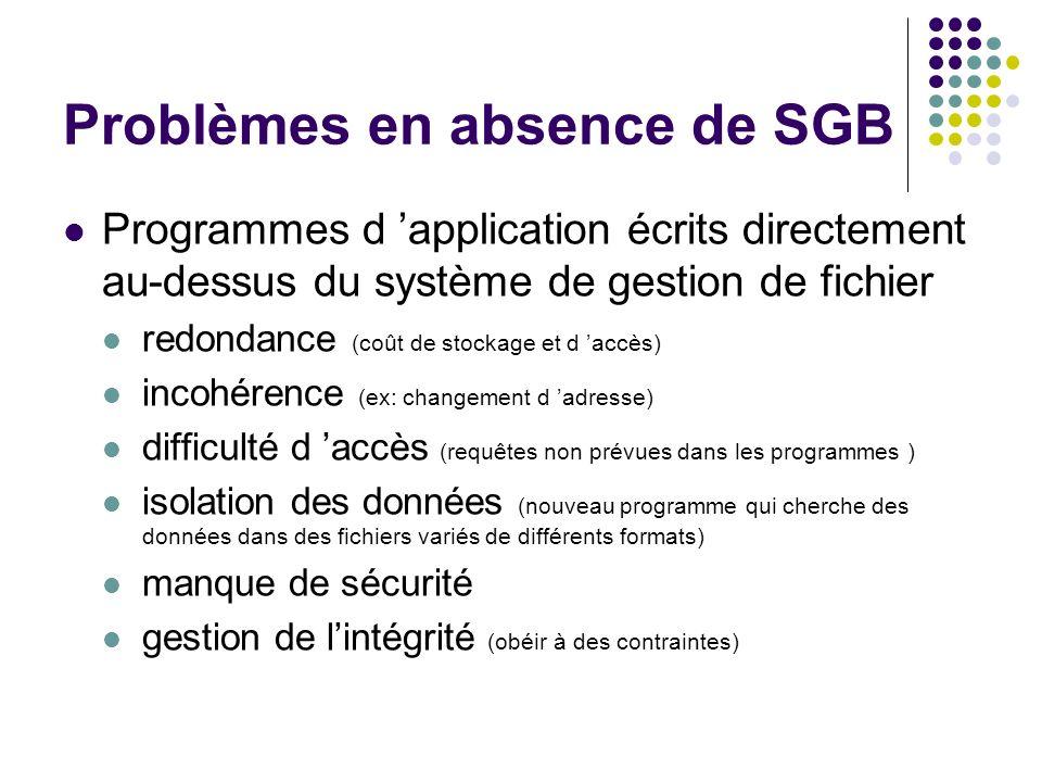 Problèmes en absence de SGB Programmes d application écrits directement au-dessus du système de gestion de fichier redondance (coût de stockage et d a