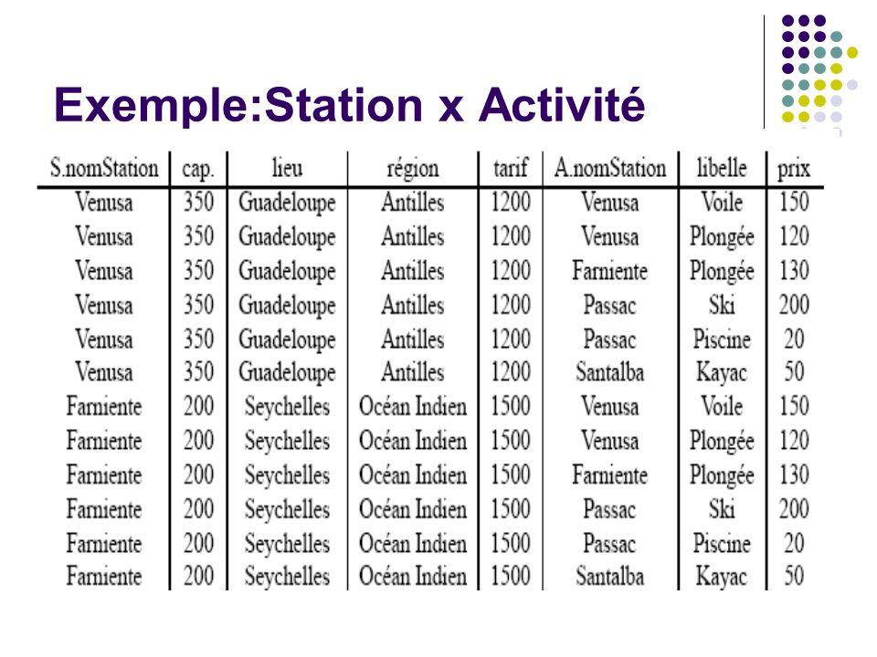 Exemple:Station x Activité