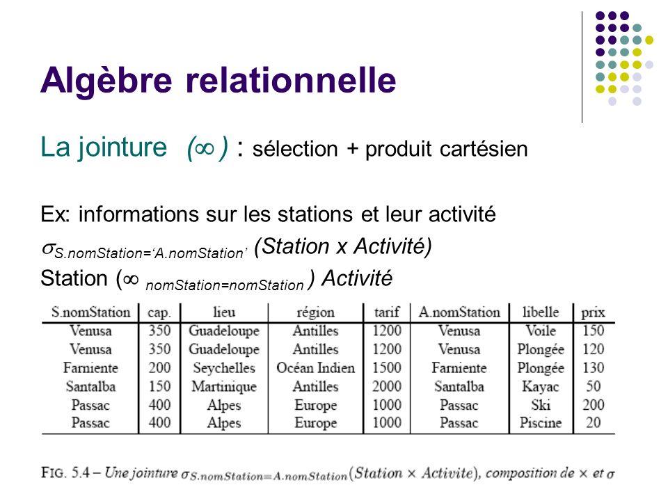 Algèbre relationnelle La jointure ( ) : sélection + produit cartésien Ex: informations sur les stations et leur activité S.nomStation=A.nomStation (St