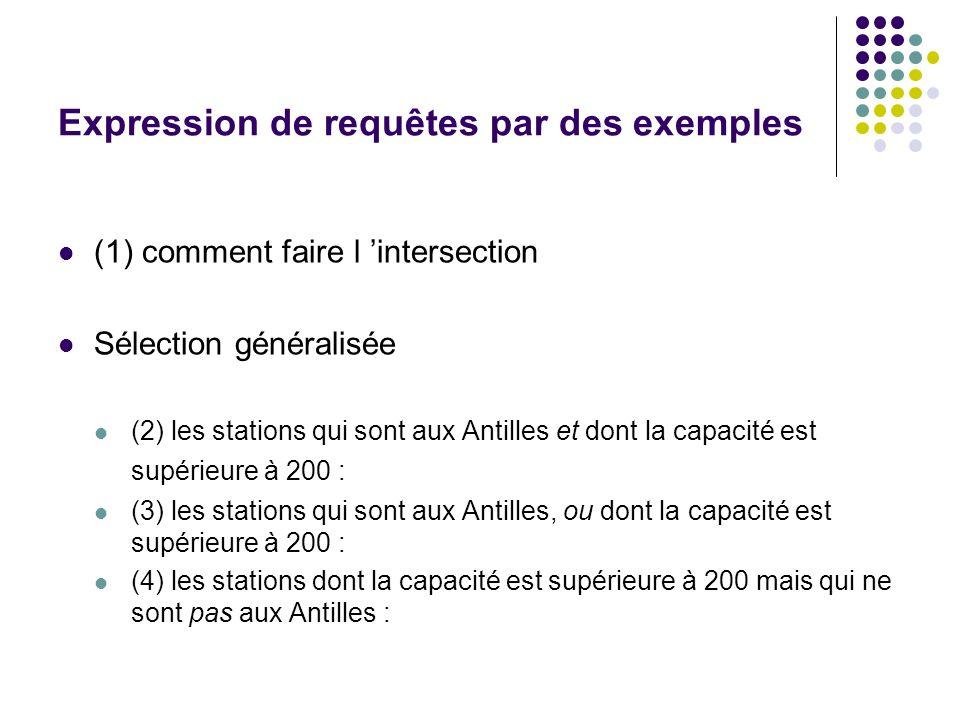 Expression de requêtes par des exemples (1) comment faire l intersection Sélection généralisée (2) les stations qui sont aux Antilles et dont la capac