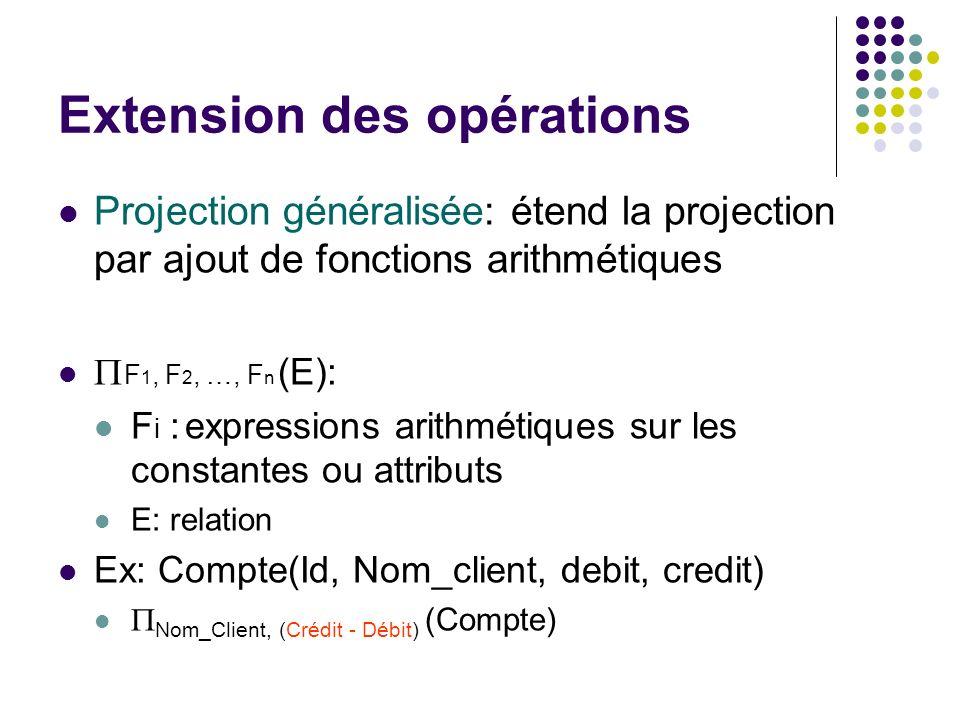 Extension des opérations Projection généralisée: étend la projection par ajout de fonctions arithmétiques F 1, F 2, …, F n (E): F i : expressions arit