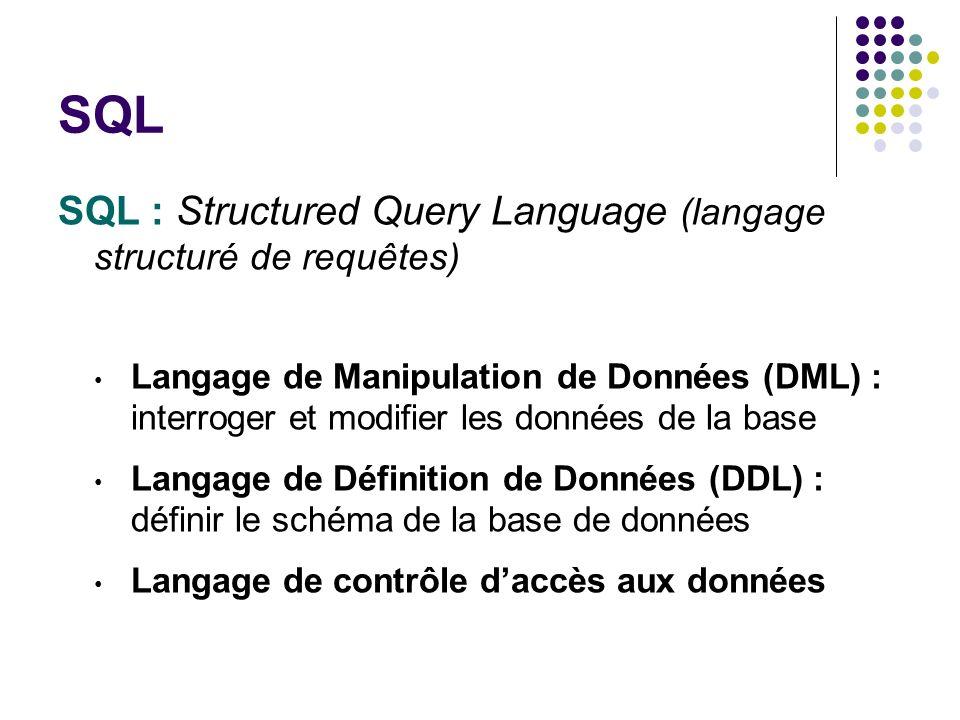 SQL : Structured Query Language (langage structuré de requêtes) Langage de Manipulation de Données (DML) : interroger et modifier les données de la ba
