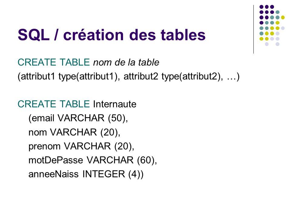 SQL / création des tables CREATE TABLE nom de la table (attribut1 type(attribut1), attribut2 type(attribut2), …) CREATE TABLE Internaute (email VARCHA