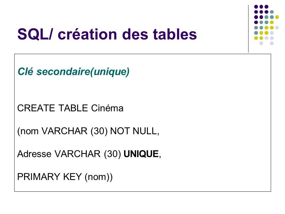 SQL/ création des tables Clé secondaire(unique) CREATE TABLE Cinéma (nom VARCHAR (30) NOT NULL, Adresse VARCHAR (30) UNIQUE, PRIMARY KEY (nom))