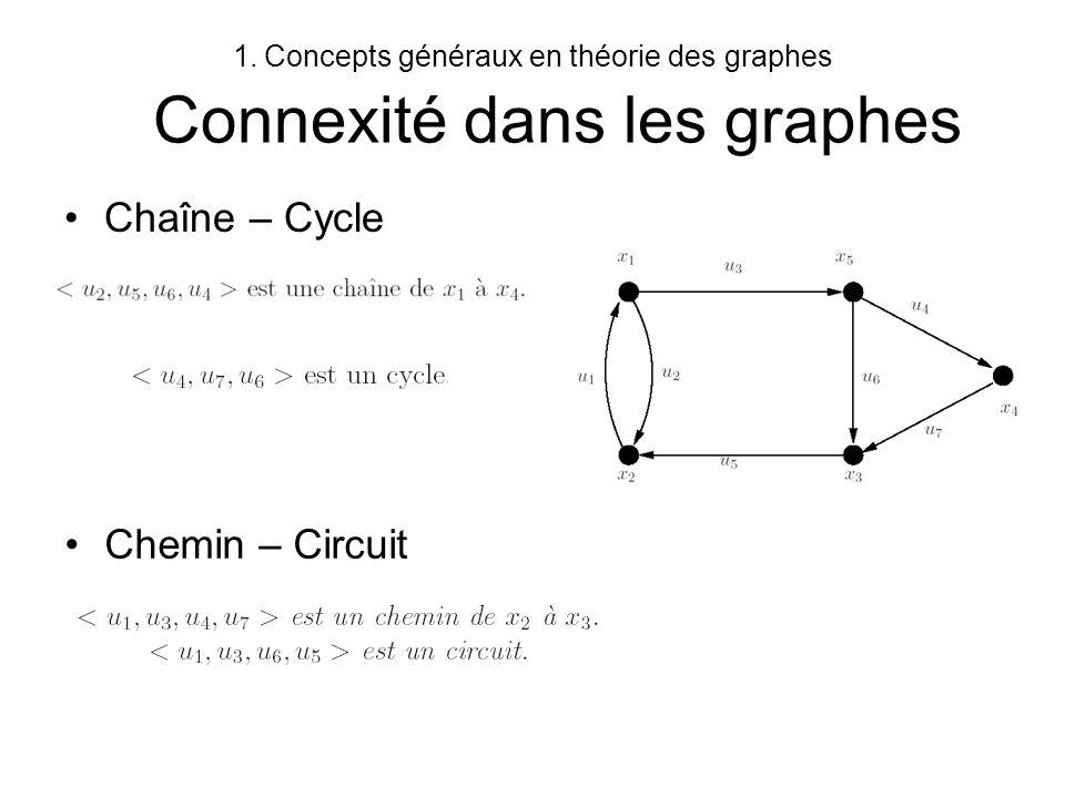 1.Concepts généraux en théorie des graphes Connexité dans les graphes Le terme parcours regroupe les chemins, les chaînes, les circuits et les cycles Un parcours peut être –élémentaire : tous les sommets sont distincts –simple : tous les arcs sont distincts –hamiltonien : passe une fois et une seule par chaque sommet –eulérien : passe une fois et une seule par chaque arc –préhamiltonien : ou moins une fois par chaque sommet –préeulérien : au moins une fois par chaque arc