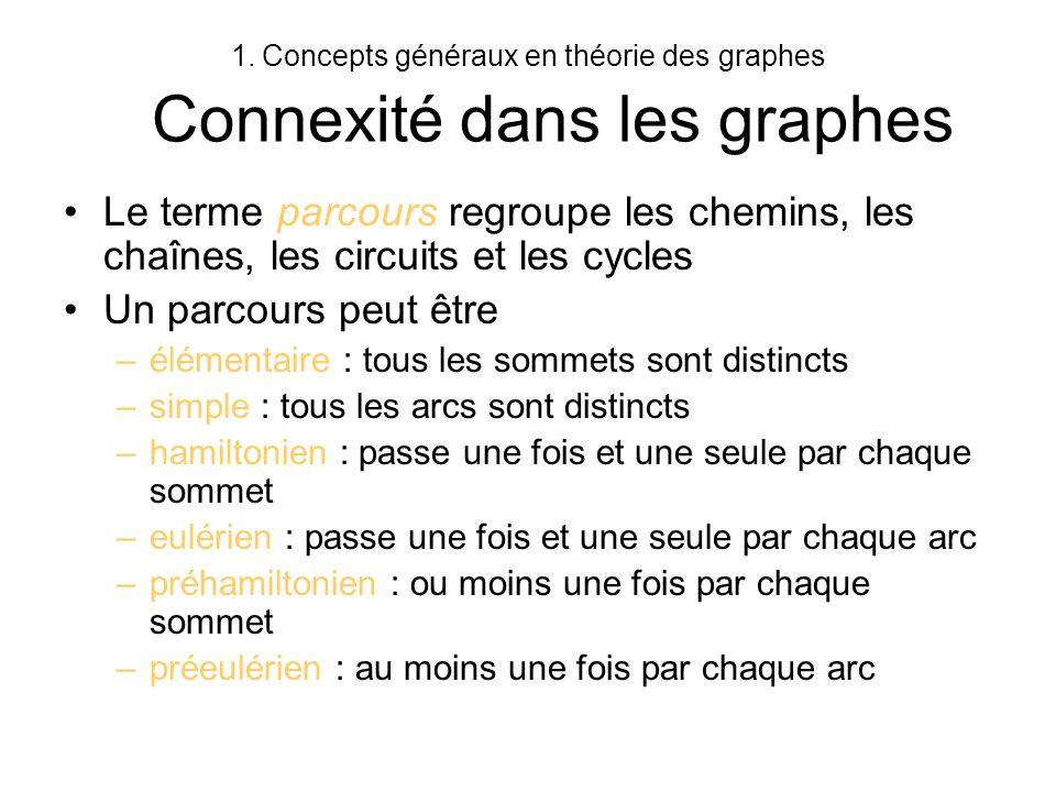 1.Concepts généraux en théorie des graphes Connexité dans les graphes Le terme parcours regroupe les chemins, les chaînes, les circuits et les cycles
