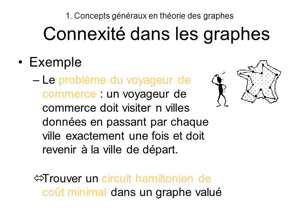 1.Concepts généraux en théorie des graphes Connexité dans les graphes Exemple –Le problème du voyageur de commerce : un voyageur de commerce doit visi