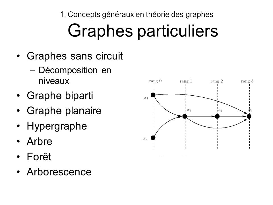 1.Concepts généraux en théorie des graphes G raphes particuliers Graphes sans circuit –Décomposition en niveaux Graphe biparti Graphe planaire Hypergr