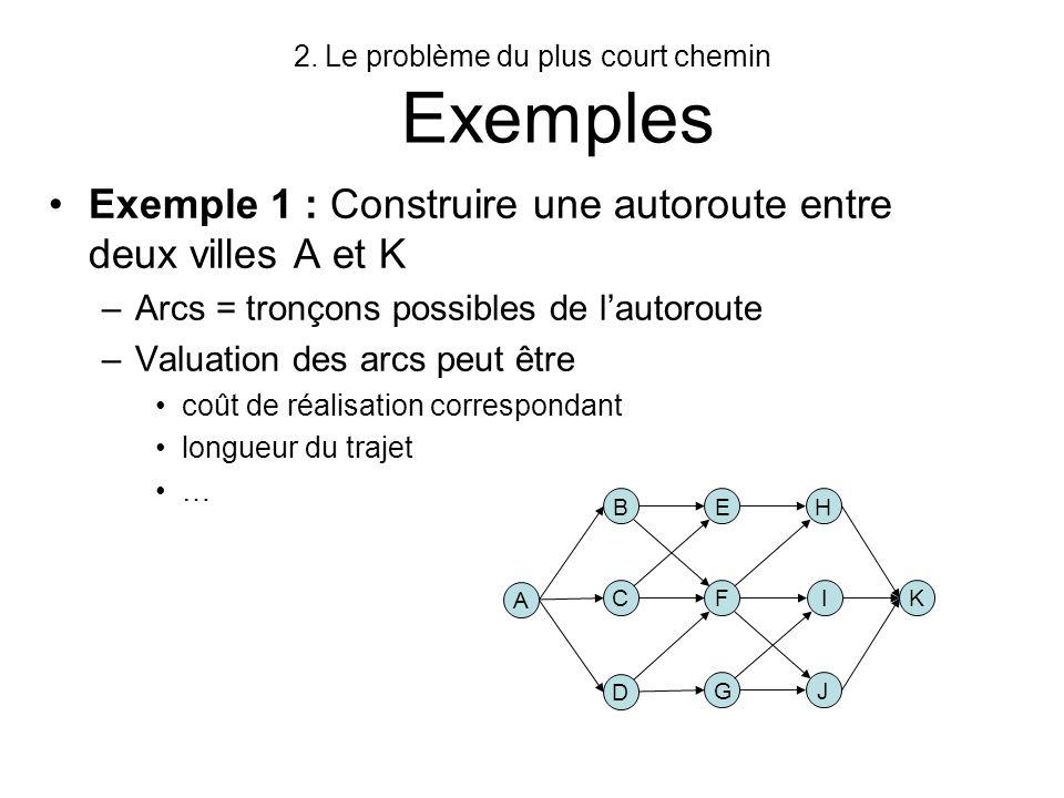 2.Le problème du plus court chemin Exemples Exemple 2 : Chemin le plus fiable dans un réseau de télécommunication –Arêtes = liens physiques –Valuation des arêtes (i,j) est p ij : fiabilité du lien (la probabilité pour que le lien fonctionne) –La fiabilité dun chemin est le produit des probabilités des liens qui le constituent –Le problème devient un problème de pcch en remplaçant chaque probabilité par a ij = - log p ij