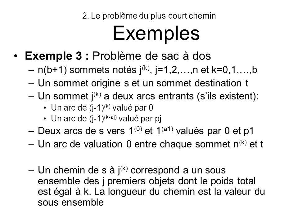 2.Le problème du plus court chemin Principe doptimalité a ij = longueur de larc (i,j) si larc existe sinon + u j : longueur du pcch de lorigine 1 vers le sommet j Equations de Bellman –u 1 =0 –u j = min {k j, u k + a kj }