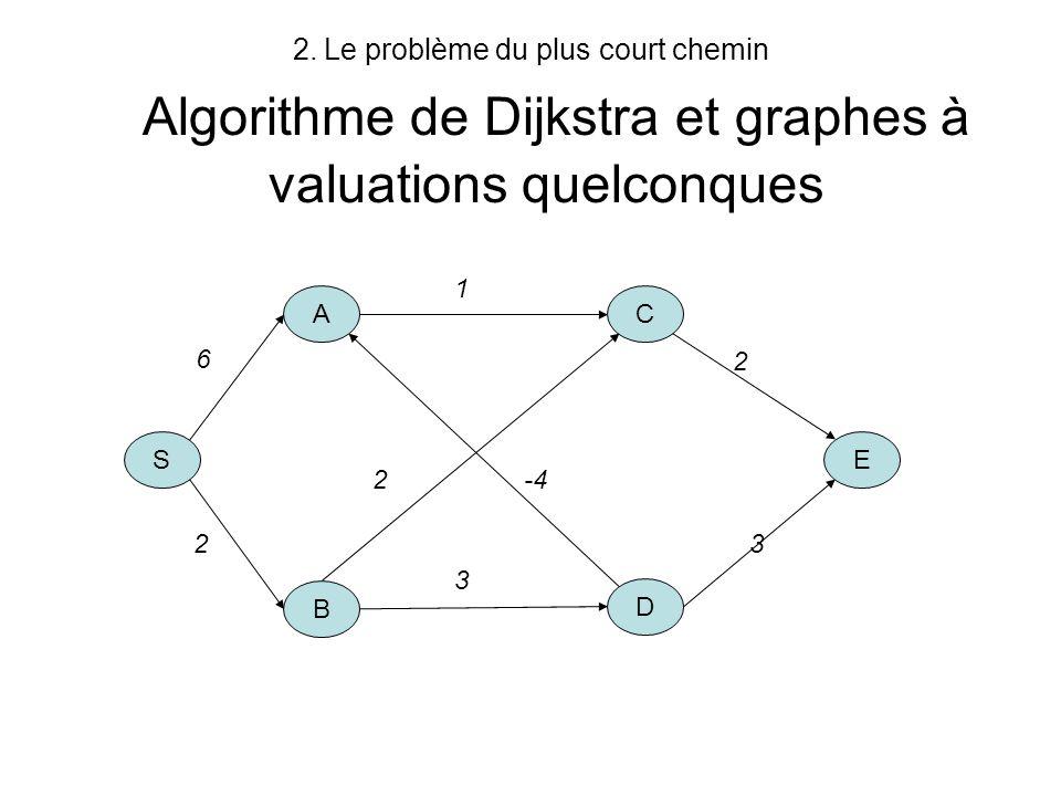 2.Le problème du plus court chemin Graphes à valuations quelconques Algorithme de Bellman-Ford –u j (m) = longueur du pcch de 1 vers j tel que le chemin ne contient pas plus que m arcs u 1 (1) = 0 u j (1) = a 1j u j (m+1) = min{u j (m), min{k j, u k (m) + a kj }} Si le graphe ne contient pas de circuit de valeur négative alors u j = u j (n-1)