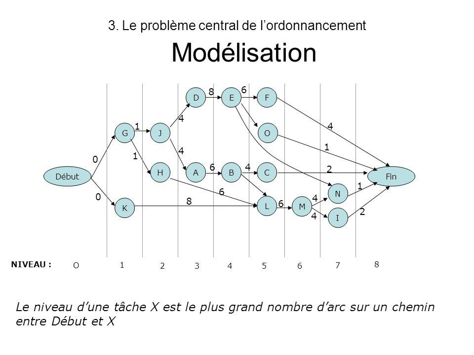 3.Le problème central de lordonnancement Dates de début au plus tôt La date début au plus tôt dptôt(i) dune tâche i = longueur du plus long chemin de la tâche Début (ou 0) à i Formule de récurrence –dptôt(i)=max j Pred(i) (dptôt(j)+durée(j)) –dptôt(0) =0