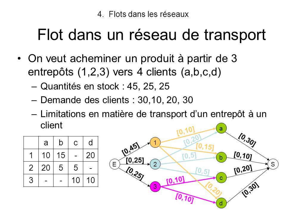4.Flots dans les réseaux Exemple de flot E 1 2 3 a b d c S [0,10], 10 [0,15], 5 [0,20], 20 [0,20], 15 [0,5], 5 [0,10], 10 [0,45], 35 [0,25], 25 [0,25], 20 [0,30], 25 [0,10], 10 [0,20], 15 [0,30], 30 Valeur du flot = 80 Ce flot est un flot complet, c-à-d, tout chemin de E à S comporte au moins un arc saturé