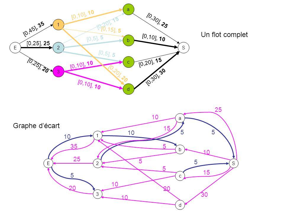 4.Flots dans les réseaux Détermination dun flot maximum 2.Améliorer itérativement ce flot –Théorème : Un flot compatible est maximal ssi il nexiste pas de chemin de E à S dans G e ( ).