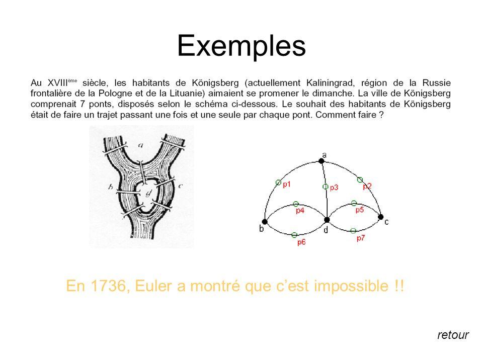 Exemples En 1736, Euler a montré que cest impossible !! retour