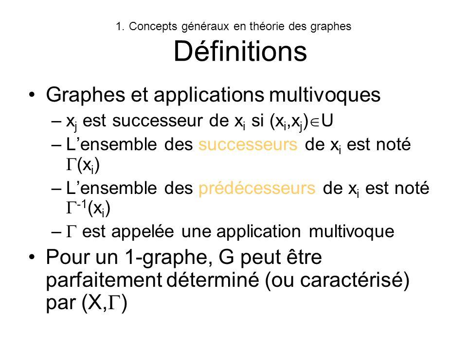 1.Concepts généraux en théorie des graphes Définitions Graphes et applications multivoques –x j est successeur de x i si (x i,x j ) U –Lensemble des s