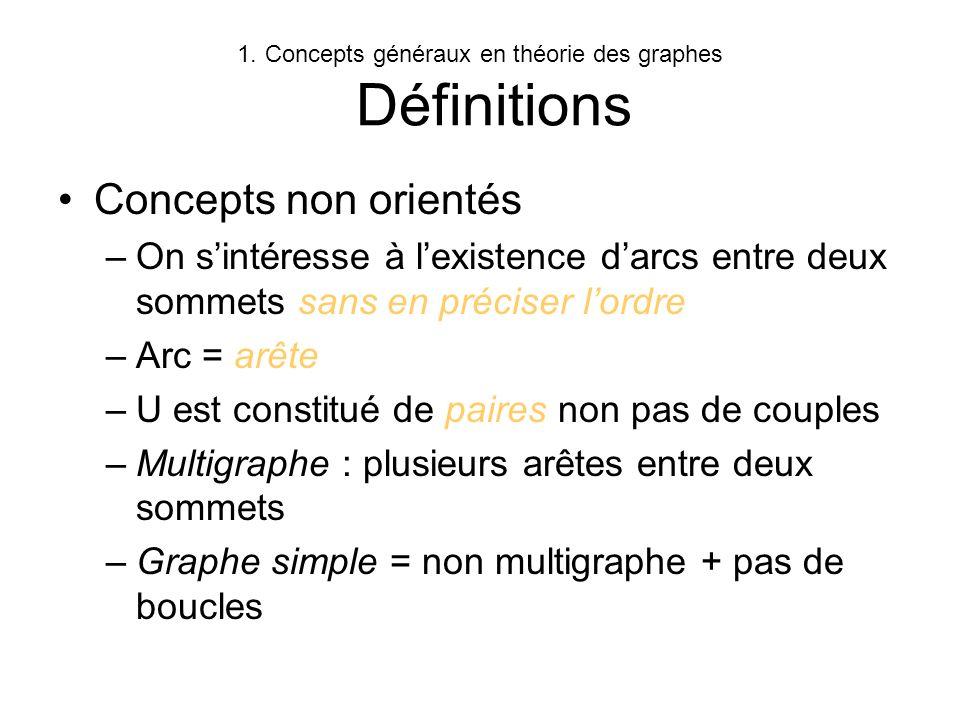 1.Concepts généraux en théorie des graphes Définitions Dautres définitions : Voir http://www.laas.fr/~lopez/cours/GRAPHES /graphes.html http://www.laas.fr/~lopez/cours/GRAPHES /graphes.html –Adjacence, degrés, Graphe complémentaire, partiel, sous graphe, sous graphe partiel –Graphe réflexif, irréflexif, symétrique, antisymétrique, transitif, complet … définitions