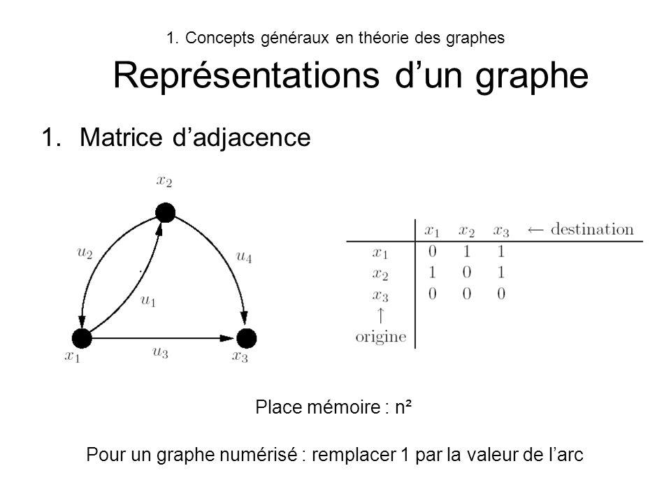 1.Concepts généraux en théorie des graphes Représentations dun graphe 1.Matrice dadjacence Pour un graphe numérisé : remplacer 1 par la valeur de larc
