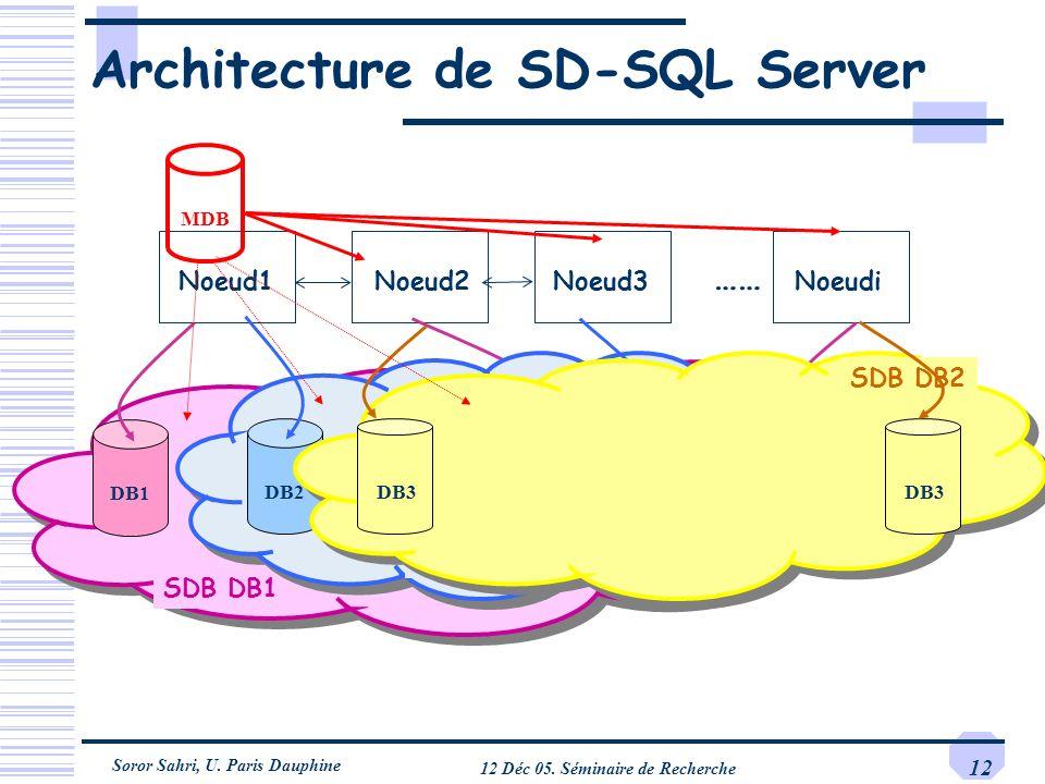Soror Sahri, U. Paris Dauphine 12 Déc 05. Séminaire de Recherche 12 SDB DB1 Architecture de SD-SQL Server Noeud1Noeud2Noeud3Noeudi DB1DB1 …… DB1 DB1DB