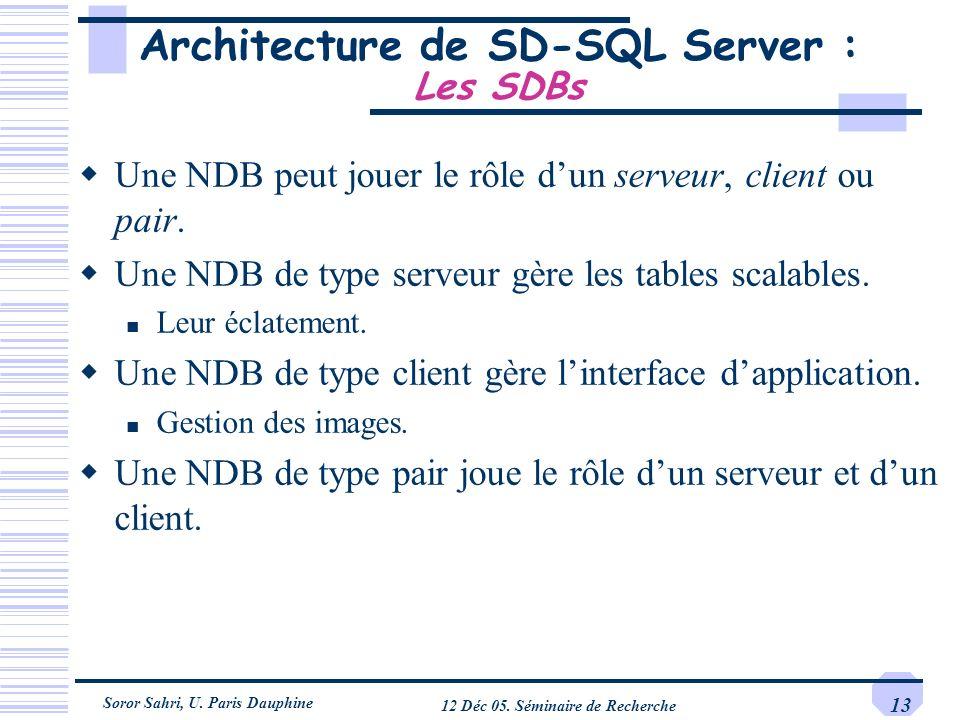 Soror Sahri, U. Paris Dauphine 12 Déc 05. Séminaire de Recherche 13 Architecture de SD-SQL Server : Les SDBs Une NDB peut jouer le rôle dun serveur, c