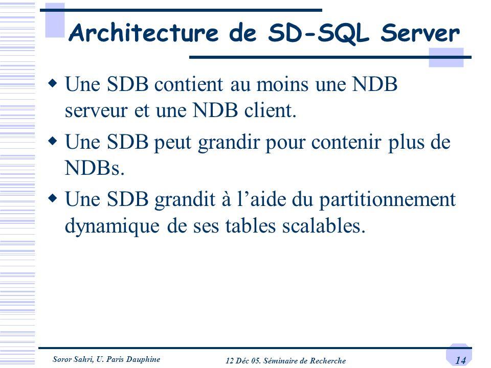 Soror Sahri, U. Paris Dauphine 12 Déc 05. Séminaire de Recherche 14 Architecture de SD-SQL Server Une SDB contient au moins une NDB serveur et une NDB
