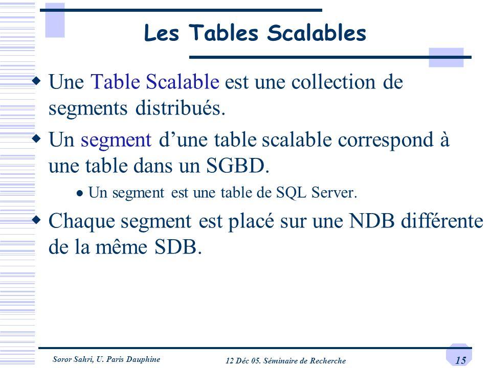 Soror Sahri, U. Paris Dauphine 12 Déc 05. Séminaire de Recherche 15 Les Tables Scalables Une Table Scalable est une collection de segments distribués.