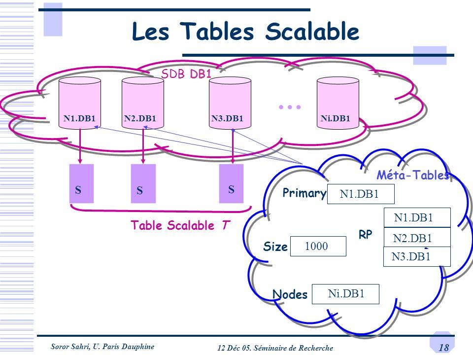 Soror Sahri, U. Paris Dauphine 12 Déc 05. Séminaire de Recherche 18 Les Tables Scalable S S S … S SDB DB1 N1.DB1N2.DB1N3.DB1 S S S Table Scalable T Ni