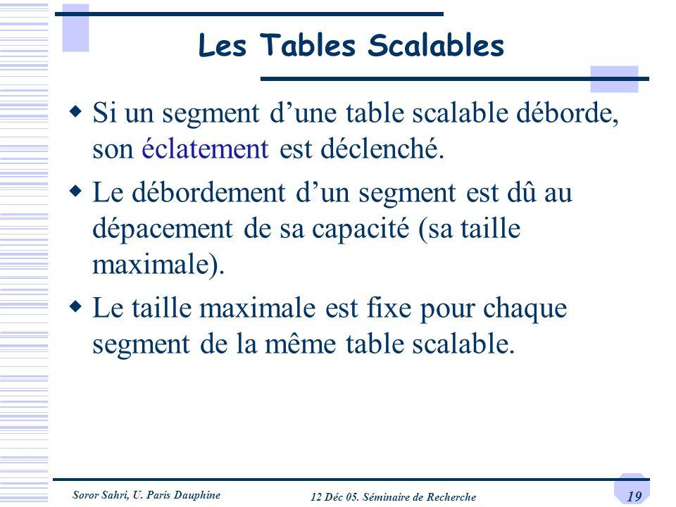 Soror Sahri, U. Paris Dauphine 12 Déc 05. Séminaire de Recherche 19 Les Tables Scalables Si un segment dune table scalable déborde, son éclatement est