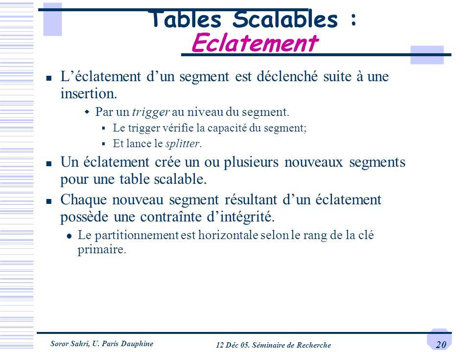 Soror Sahri, U. Paris Dauphine 12 Déc 05. Séminaire de Recherche 20 Tables Scalables : Eclatement Léclatement dun segment est déclenché suite à une in