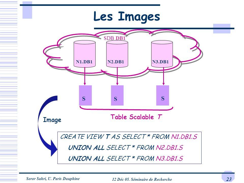 Soror Sahri, U. Paris Dauphine 12 Déc 05. Séminaire de Recherche 23 Les Images SDB DB1 N1.DB1N2.DB1N3.DB1 S S S Table Scalable T Image CREATE VIEW T A